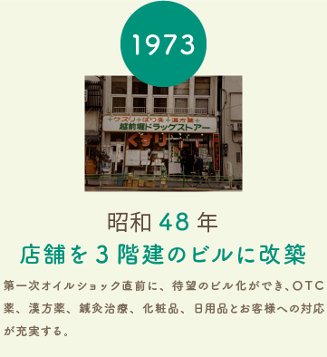 越前堀薬局の歴史年表